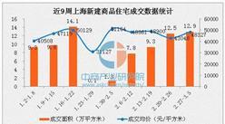 2017年3月上海楼市量价齐涨 最新房价48327元/平