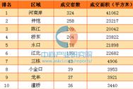 3月首周惠城新房成交量小幅上涨 河南岸网签量第一