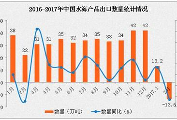 2017年1-2月中国水产出口数据分析:出口量下滑4%