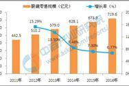 """眼镜零售业稳步发展,""""博士眼镜""""成为中国眼镜行业第一股"""