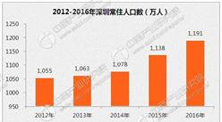 2017年深圳人口大数据分析:户籍人口一年增加近50万人(附入户政策)