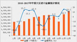 2017年2月中国进口大豆数据分析:进口金额同比增长40.3%