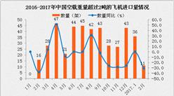 2017年2月中国空载重量超过2吨的飞机进口量统计分析
