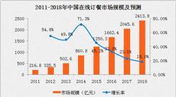 2016年在线餐饮外卖市场规模同比增长33% 美团外卖市场份额最大