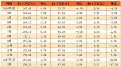 2017年2月末M2增长11.1%、M1增长21.4%