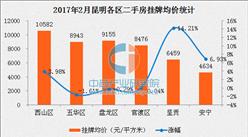 2017年2月昆明各区二手房房价排名:呈贡二手房价涨幅最大