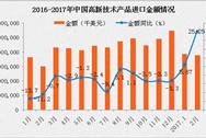 2月中国高新技术产品进口金额378.56亿美元 同比增长25.25%(附图表)