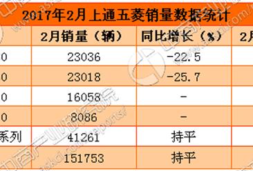 2017年2月宝骏汽车分车型销量对比:560下跌25.7%
