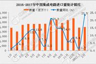2017年中國集成電路行業預測分析:國產集成電路自給率較低