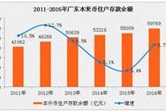 2016年末广东住户存款余额5.98万亿  同比增长8.7%