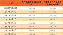 2017年农产品批发价格指数分析:猪肉价格下降0.4%(截至3月10日)