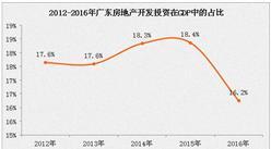 2016年北京房地產投資同比減少4.3%  占GDP比例為16.2%