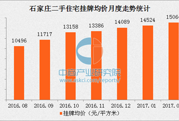 石家庄二手房价连续6月上涨 2月各区县均价全线上涨