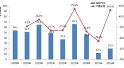2016年中国专用汽车市场分析报告及2017年发展预测