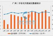 2017年2月广州二手住宅量价齐跌