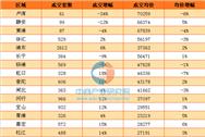 2017年2月上海各区二手房房价排名:6区县均价下跌