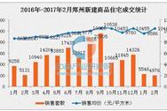 郑州楼市成交降温 二手房房价连续4个月破万元