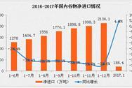 2017年1月中国谷物进出口数据分析:谷物出口量暴增1.9倍