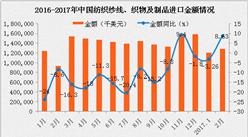 2017年2月中国纺织纱线、织物及制品进口金额数据统计:同比增长82.9%