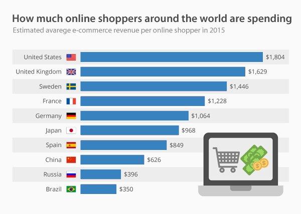 2017年全球互联网发展趋势预测及互联网统计数据分析
