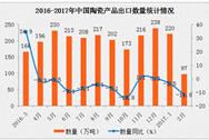 2017年1-2月中国陶瓷产品出口数据分析:2月出口量下降11.8%