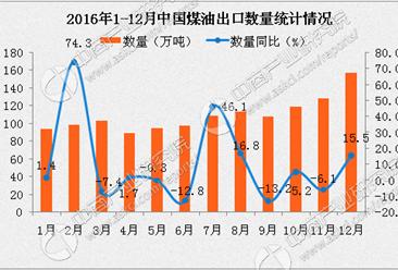 2016年1-12月中国煤油出口数据分析:出口金额为下降20.3%(附图表)