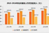 2016年杭州居民人均可支配收入4.6萬  人均消費支出3.2萬