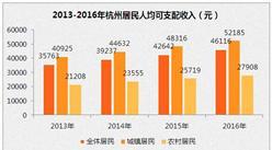 2016年杭州居民人均可支配收入4.6万  人均消费支出3.2万
