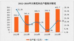 """2016年云南花卉产业市场分析:鲜切花产量全国""""23连冠"""""""