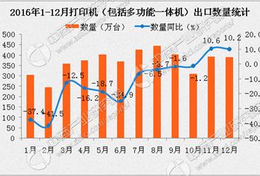 2016年1-12月中国打印机出口量达4310万台 同比下降15.4%(附图表)