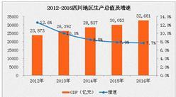 2016年四川GDP为3.27万亿  同比增7.7%