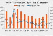 2016年1-12月中国足球、篮球、排球出口数据统计