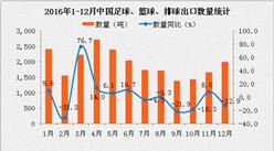 2016年1-12月中国足球、篮球、排球出口数据