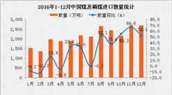 2016年1-12月中国煤及褐煤进口量数据分析:进口量同比增长25.2%