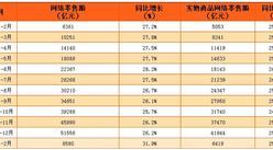 2017年1-2月中国网络零售额增长31.9%(附图表)