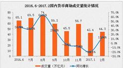 2017年2月货币市场运行情况分析:成交量同比增13.4%