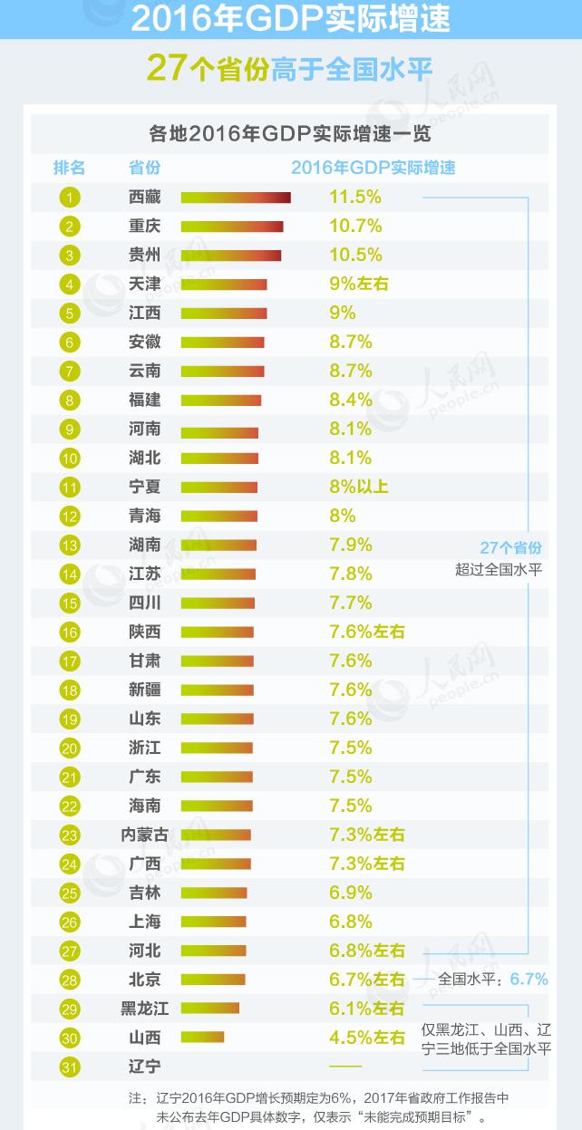 辽宁gdp对比广东_对比 一季度,GDP总量前3名是广东 江苏 山东 云南增速最快
