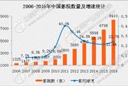 2016年影院数量及银幕数据统计:银幕数量同比增长30.2%(附图表)