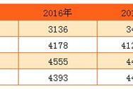 2017年深圳一般公共预算收入预计为3450亿元   增长10%