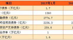 2017年2月債券市場運行情況分析:債券環比多發行1萬億
