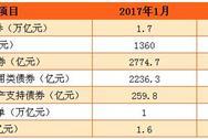 2017年2月份金融市场运行情况:债券市场发行2.7万亿