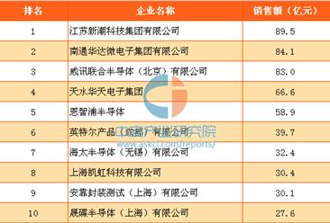 2016年中国半导体封装测试企业销售额排行榜