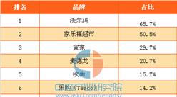 2017年中国消费者最喜欢的外资连锁超市大卖场品牌排行榜