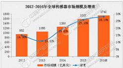 2016年全球传感器市场规模达1741亿美元:增长28.18%