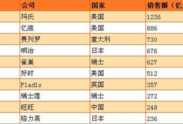 2017全球糖果零食100强排行榜