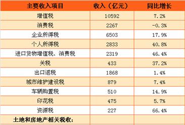 2017年1-2月中国财政收支情况:收入3.15万亿  支出2.49万亿