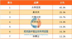 2017年中国消费者最喜欢的国产快餐连锁品牌排行榜