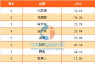 2017年中國消費者最喜歡的國產皮具箱包品牌排行榜