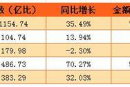 2016年全国银行卡发生交易额741.81万亿  增长10.75%