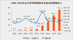 2016年中国自主研发网游海外市场规模达72亿美元 同比增长36.2%(附图表)